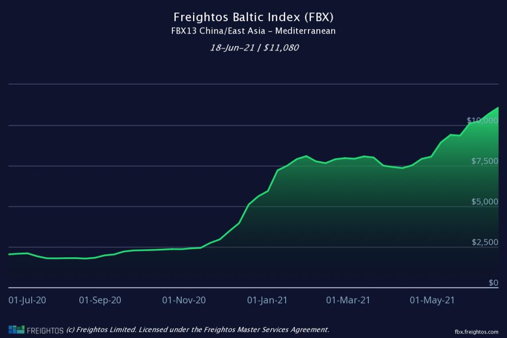 freightos baltex index china -mediterranean